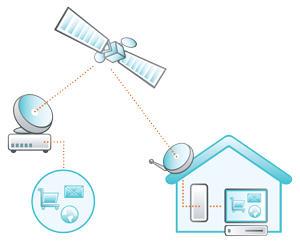 Internet satelitarny Tooway zasada działania